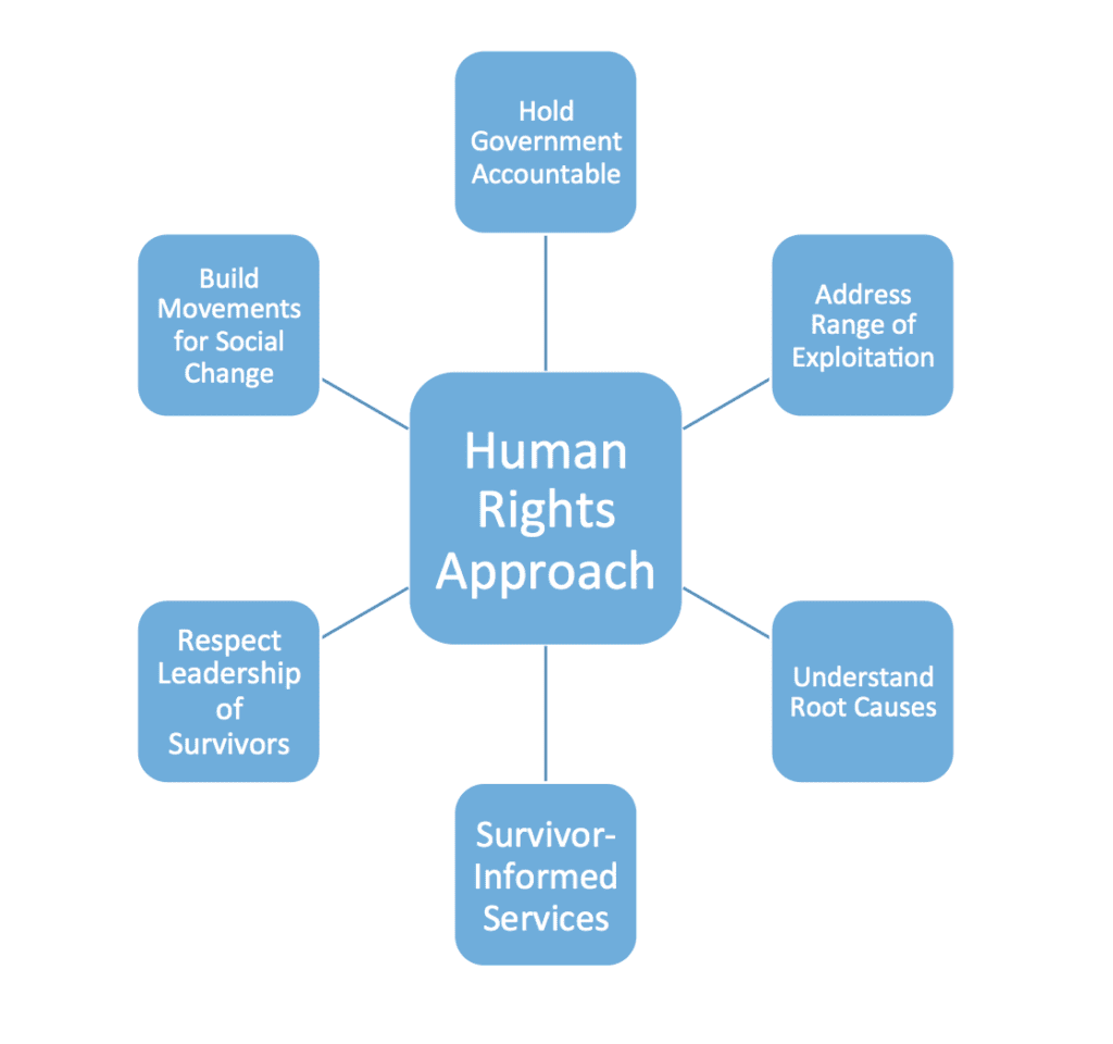 NEO Philanthropy Human Rights Approach